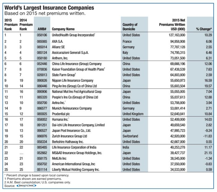 A M Best Published The List Of The World S Largest Insurers Insurance