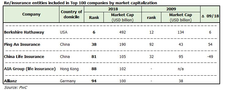 PwC: Five re/insurers listed in the Global Top 100 largest