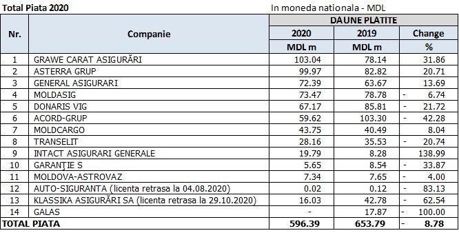 Circa 600 de milioane de lei au fost achitate pentru daunele moldovenilor în anul 2020. Care asigurări au fost cele mai solicitate