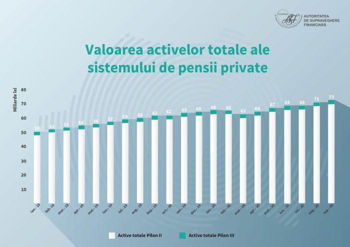 Evolutia pietei pensiilor private ...